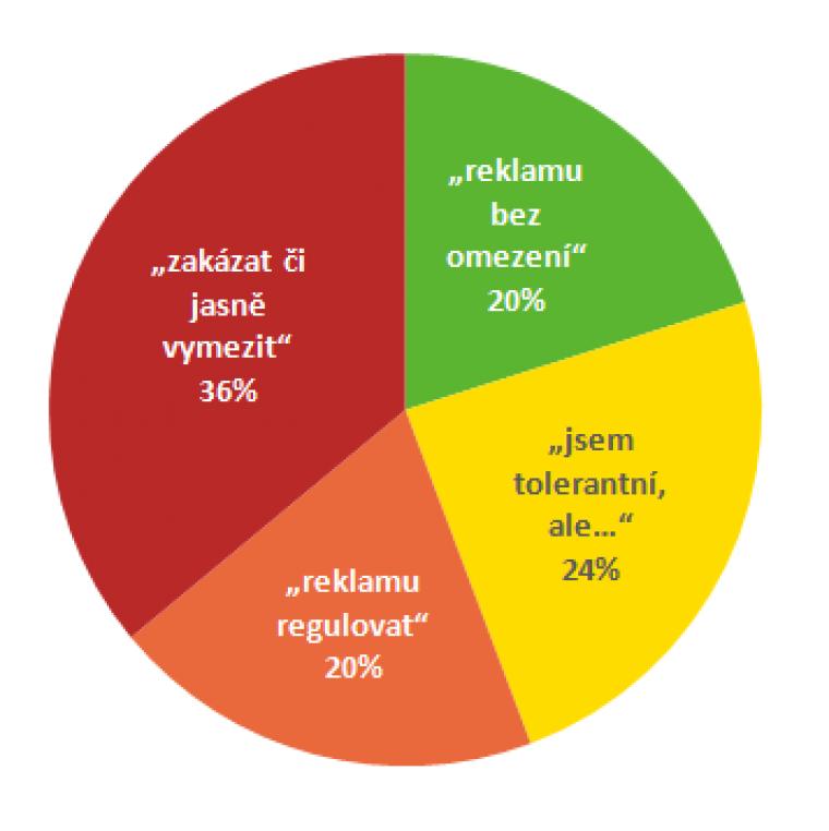Postoje k reklamě rozdělují českou populaci na 4 segmenty