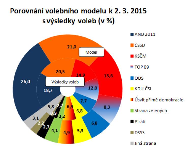 Porovnání volebního modelu k 2. 3. 2015 s výsledky voleb