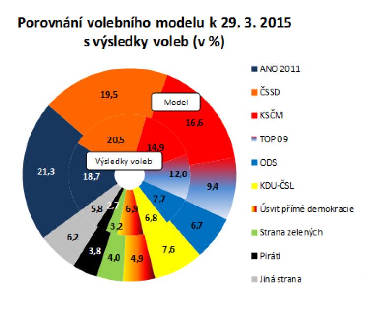 Porovnání volebního modelu k 29. 3. 2015 s výsledky voleb
