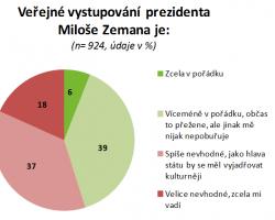 Prezident Zeman v poločase