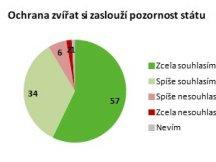 Zákaz klecového chovu slepic podporuje většina Čechů (1)