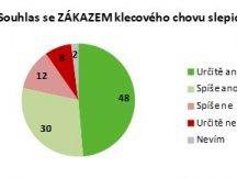 Zákaz klecového chovu slepic podporuje většina Čechů (2)